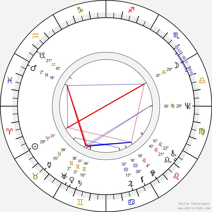 Milan Černohouz - Birth horoscope chart