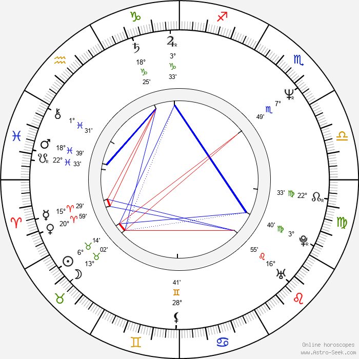 Milan Cieslar - Birth horoscope chart