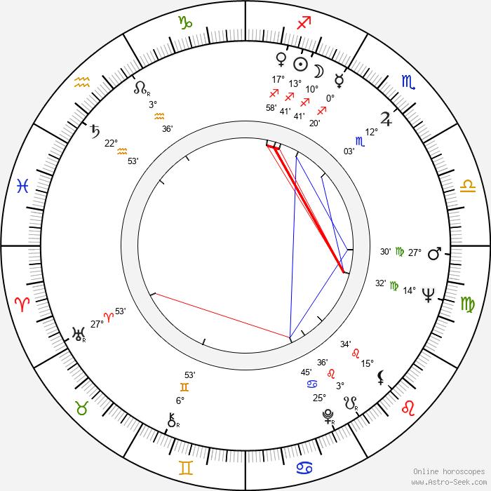 Milan Dvořák - Birth horoscope chart