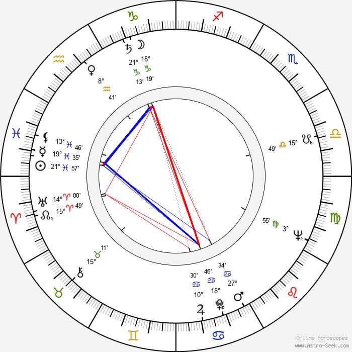 Milan Friedl - Birth horoscope chart