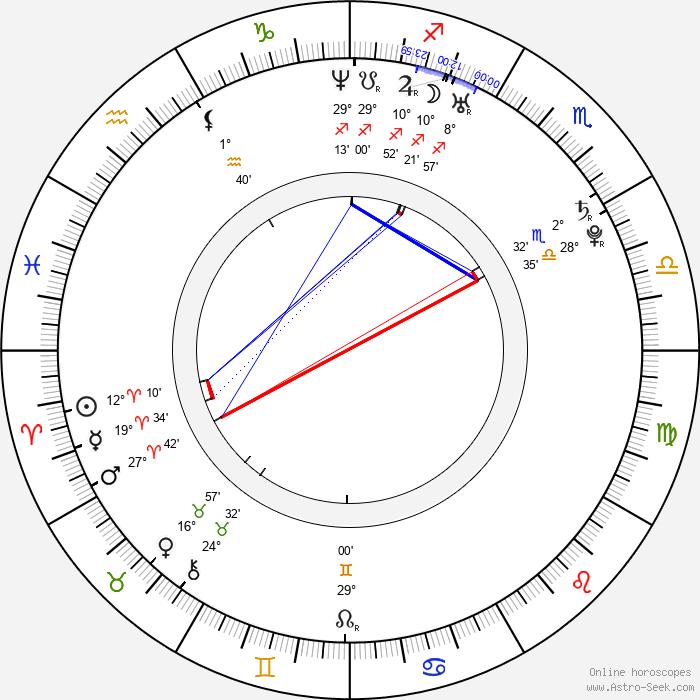 Milan Garčar - Birth horoscope chart