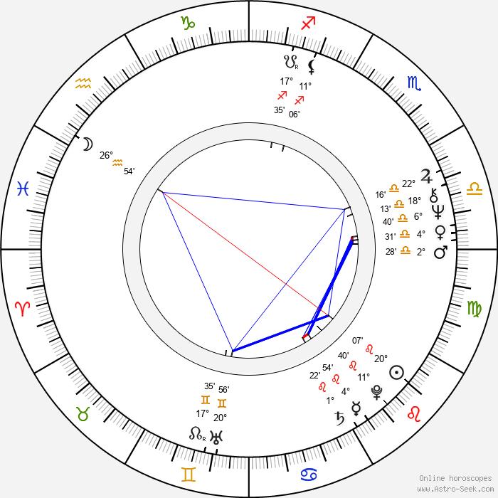 Milan Hein - Birth horoscope chart