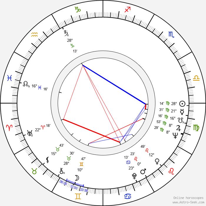 Milan Klikar - Birth horoscope chart