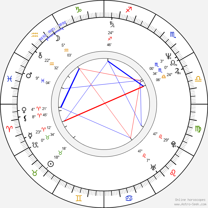 Milan Křesina - Birth horoscope chart