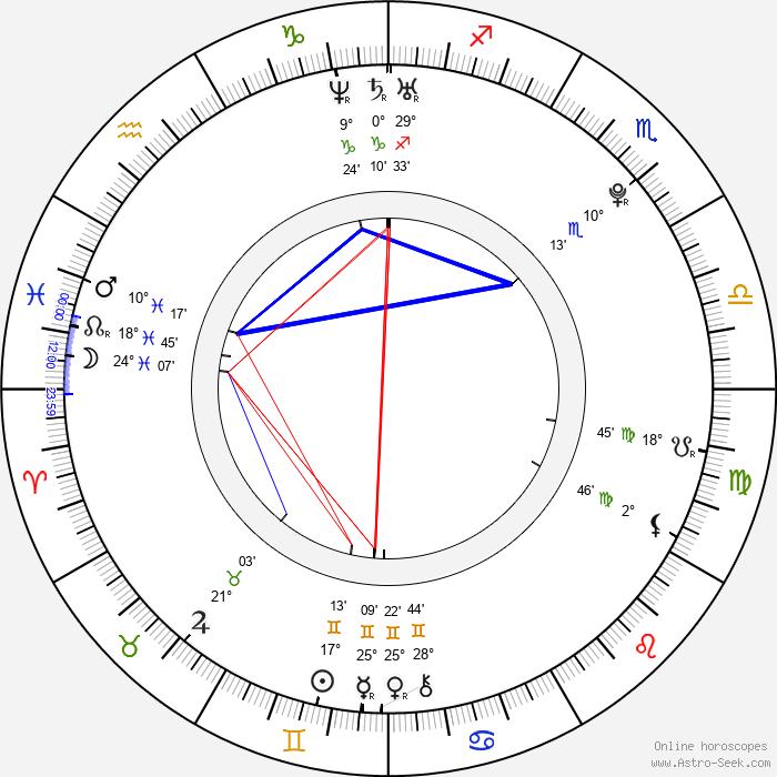 Milan Lucic - Birth horoscope chart