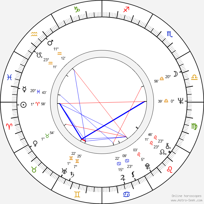 Milan Maryška - Birth horoscope chart