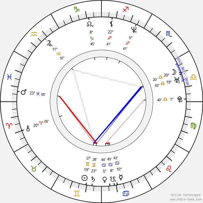 Milan Mikulčík - Birth horoscope chart