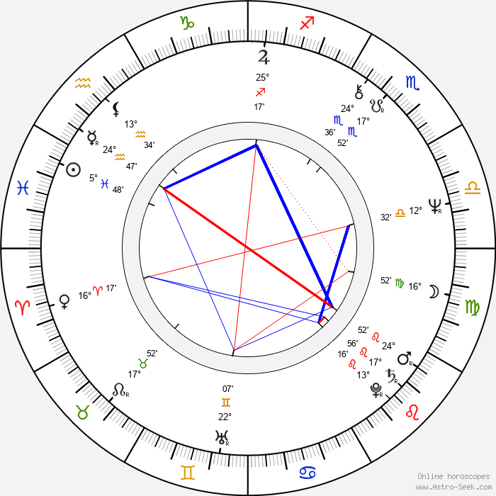 Milan Miroslav Livora - Birth horoscope chart