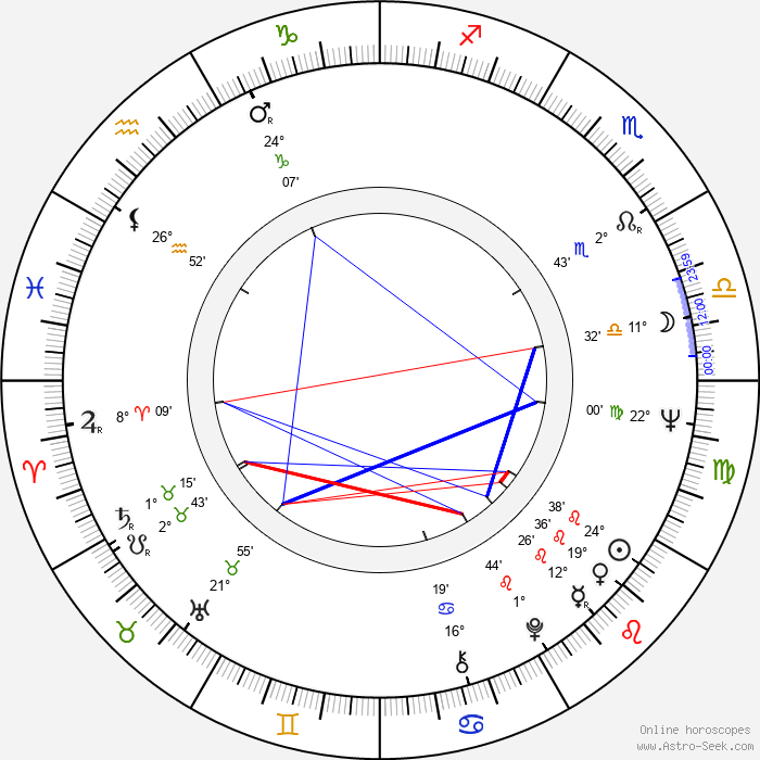 Milan Mitic - Birth horoscope chart
