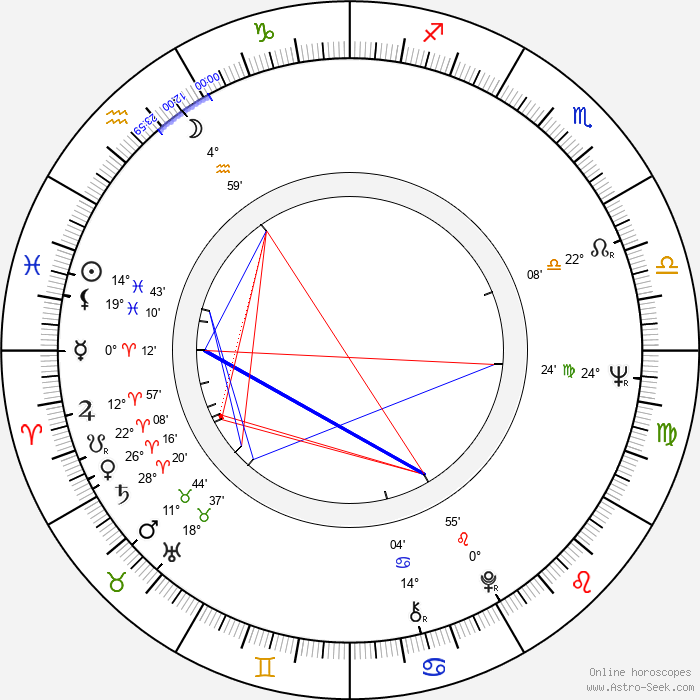 Milan Muchna - Birth horoscope chart
