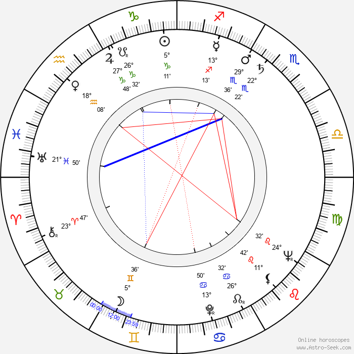 Milan Nejedlý - Birth horoscope chart