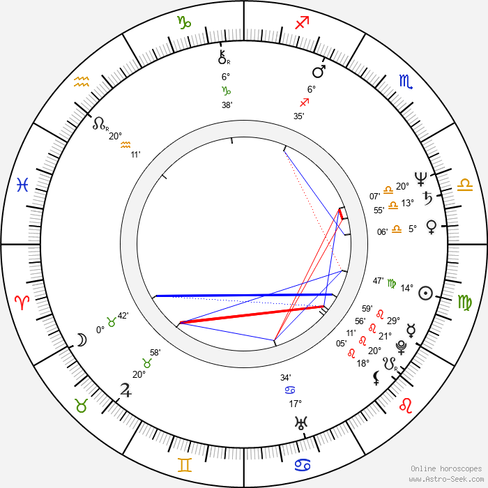 Milan Orlowski - Birth horoscope chart