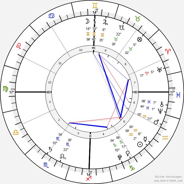 Milan Piqué - Birth horoscope chart
