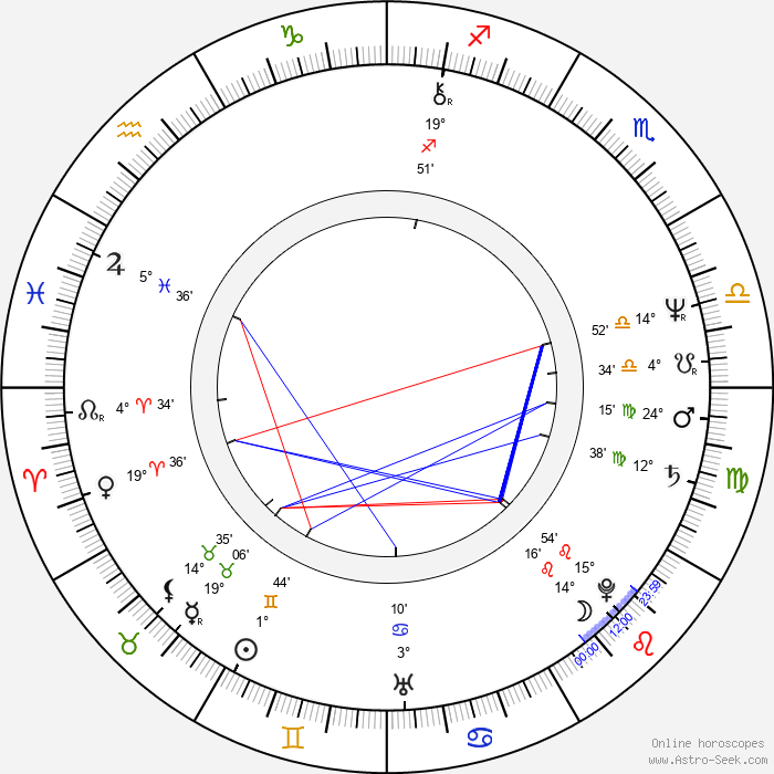 Milan Pitkin - Birth horoscope chart