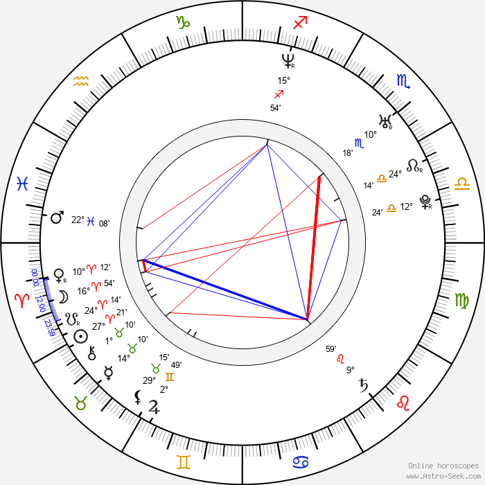 Milan Procházka - Birth horoscope chart