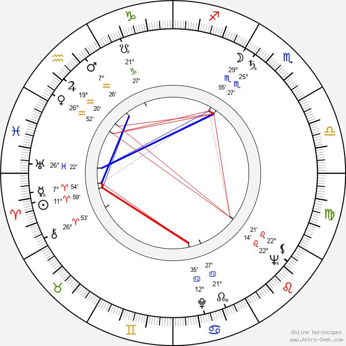 Milan Puzic - Birth horoscope chart