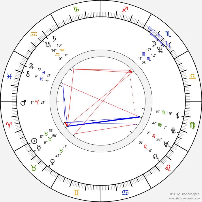 Milan Šimáček - Birth horoscope chart