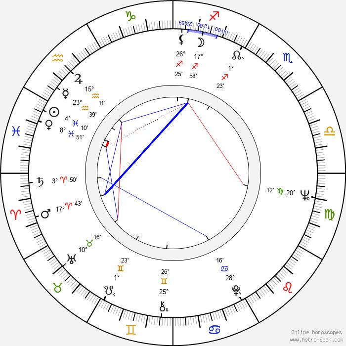 Milan Sládek - Birth horoscope chart