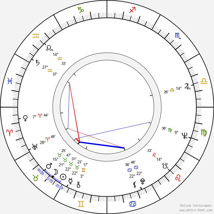 Milan Šulc - Birth horoscope chart