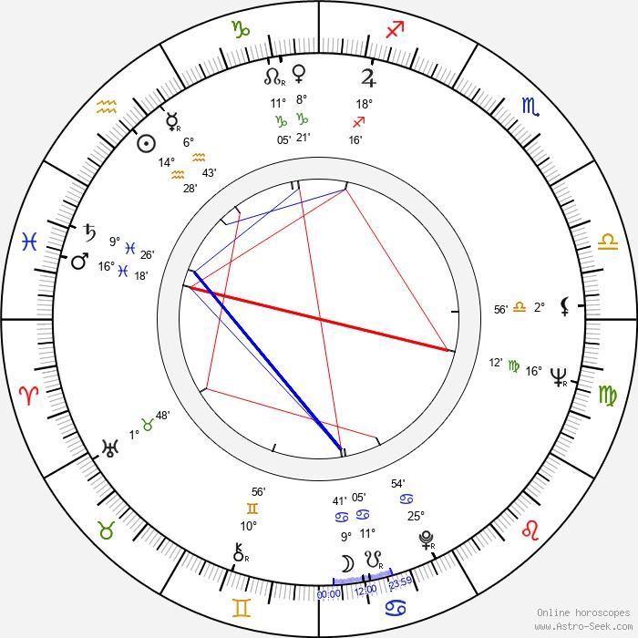 Milan Tichý-Kohák - Birth horoscope chart