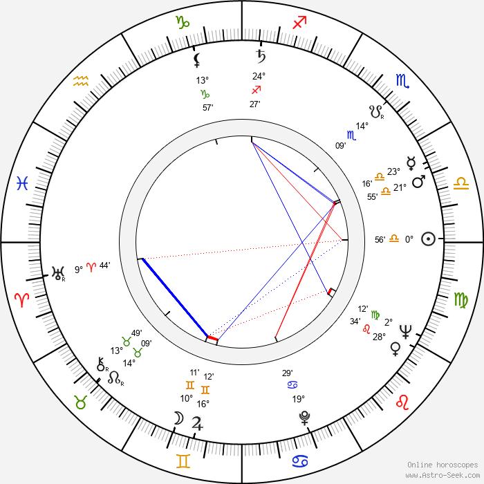 Milan Vágner - Birth horoscope chart