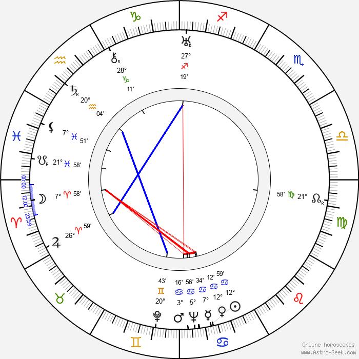 Milburn Stone - Birth horoscope chart