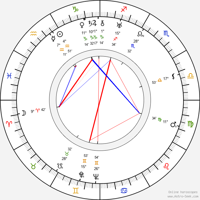 Mildred Dunnock - Birth horoscope chart
