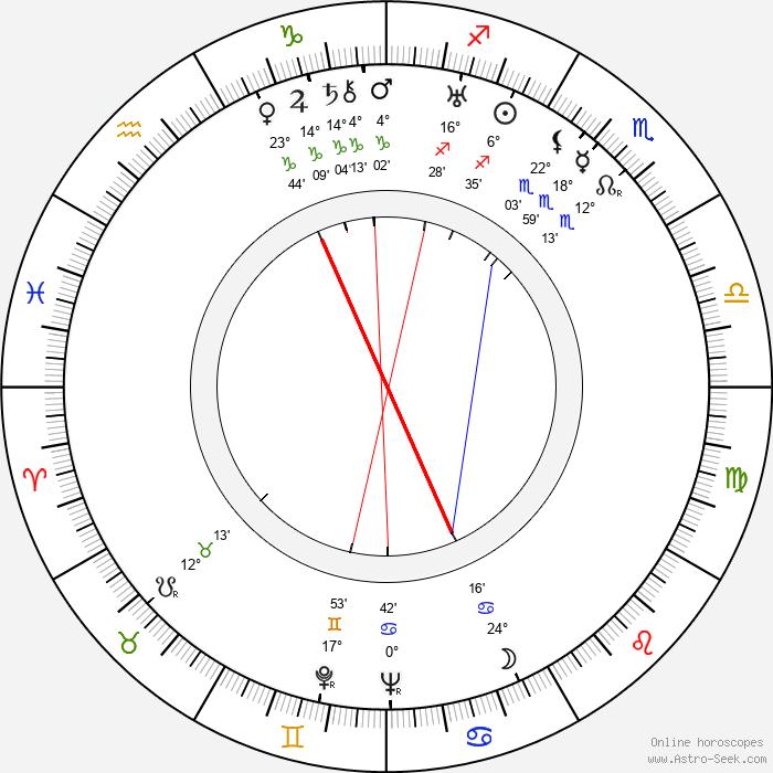 Mildred Harris - Birth horoscope chart
