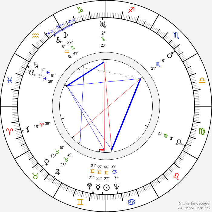 Mildred Natwick - Birth horoscope chart