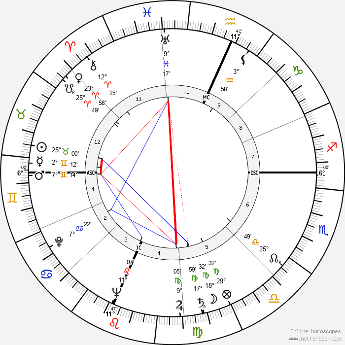 Mildred Smith - Birth horoscope chart