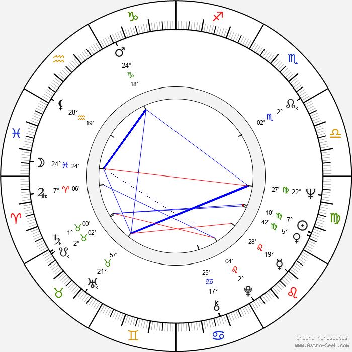 Milen Nikolov - Birth horoscope chart
