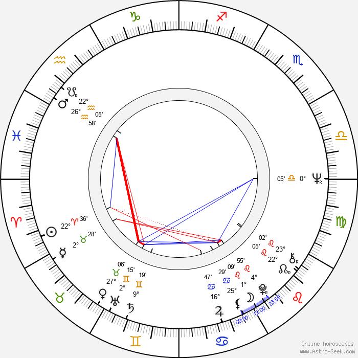 Milen Penev - Birth horoscope chart