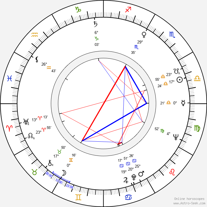 Milena Asmanová - Birth horoscope chart