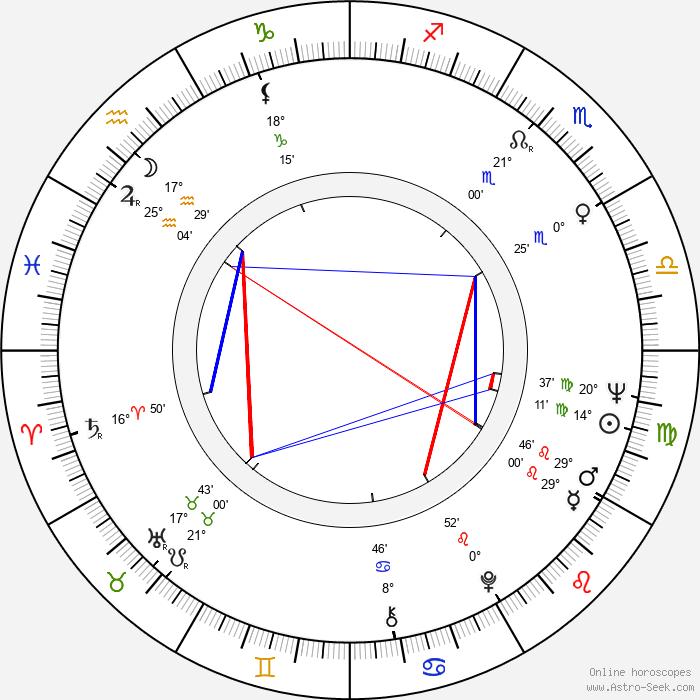 Milena Dvorská - Birth horoscope chart