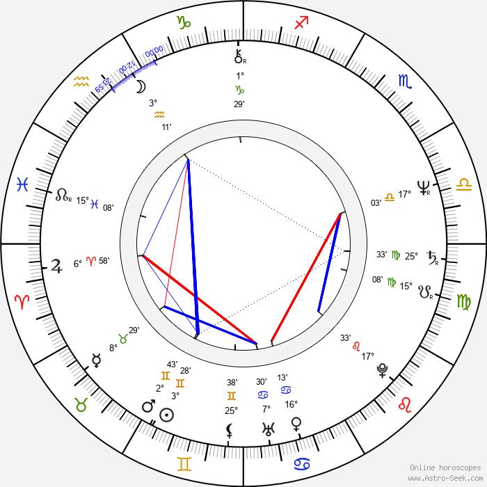 Milena Soukupová - Birth horoscope chart
