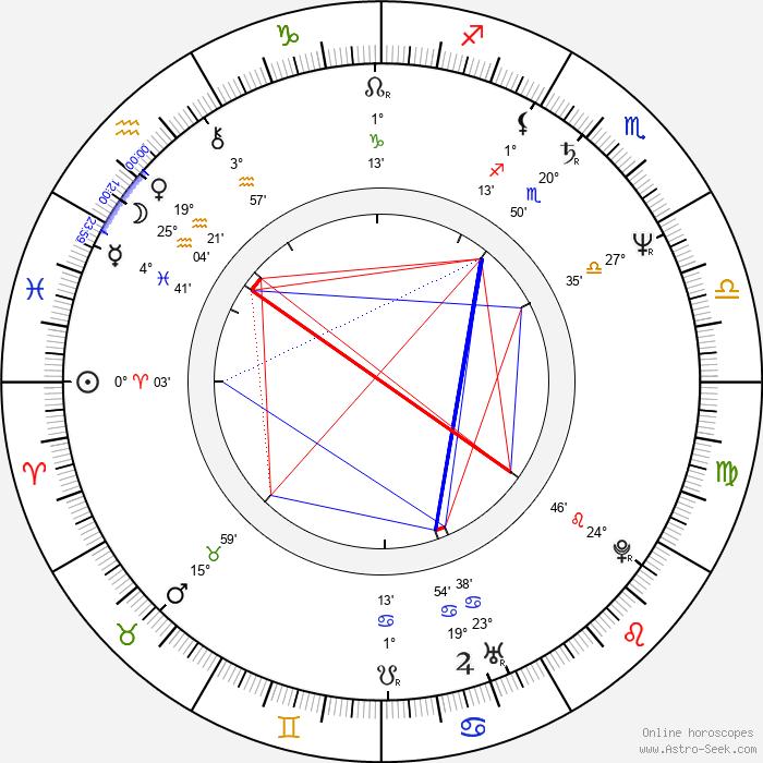 Milena Steinmasslová - Birth horoscope chart