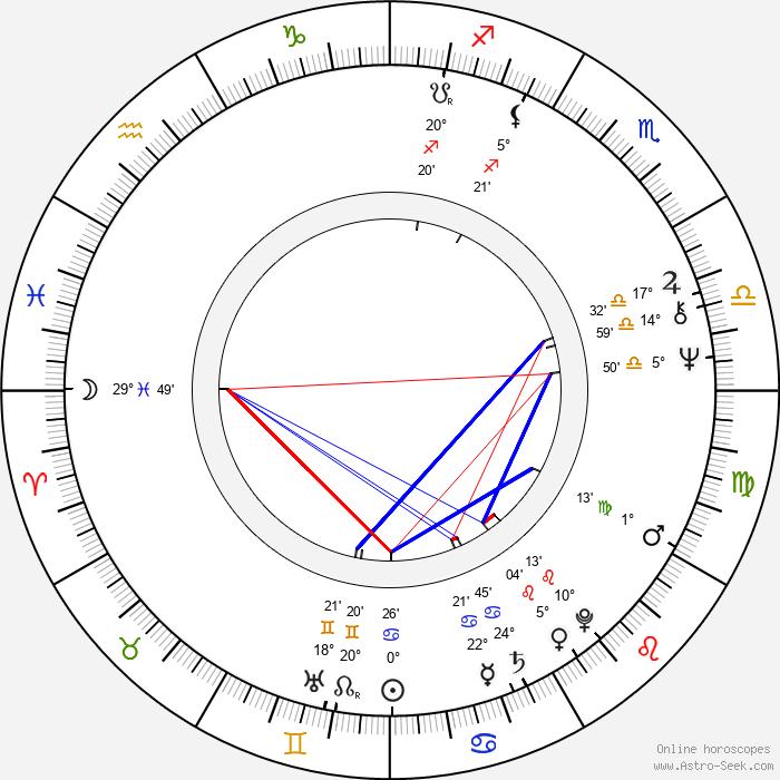 Milena Svobodová - Birth horoscope chart