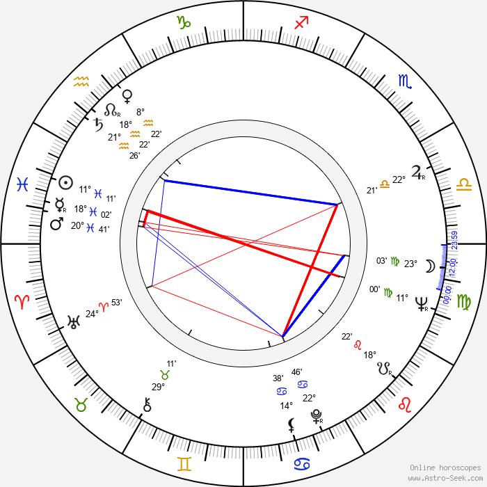 Milena Vostřáková - Birth horoscope chart