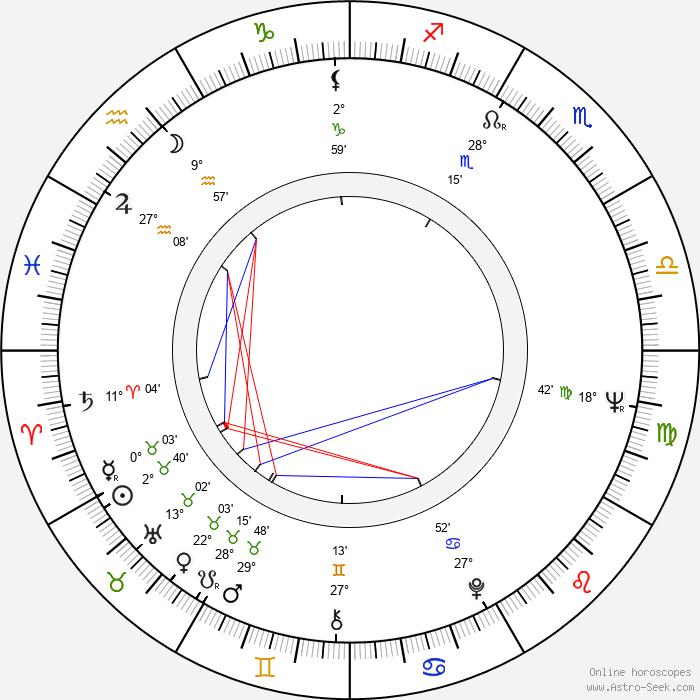 Milena Vukotic - Birth horoscope chart