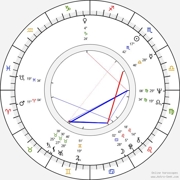Milena Zahrynowská - Birth horoscope chart