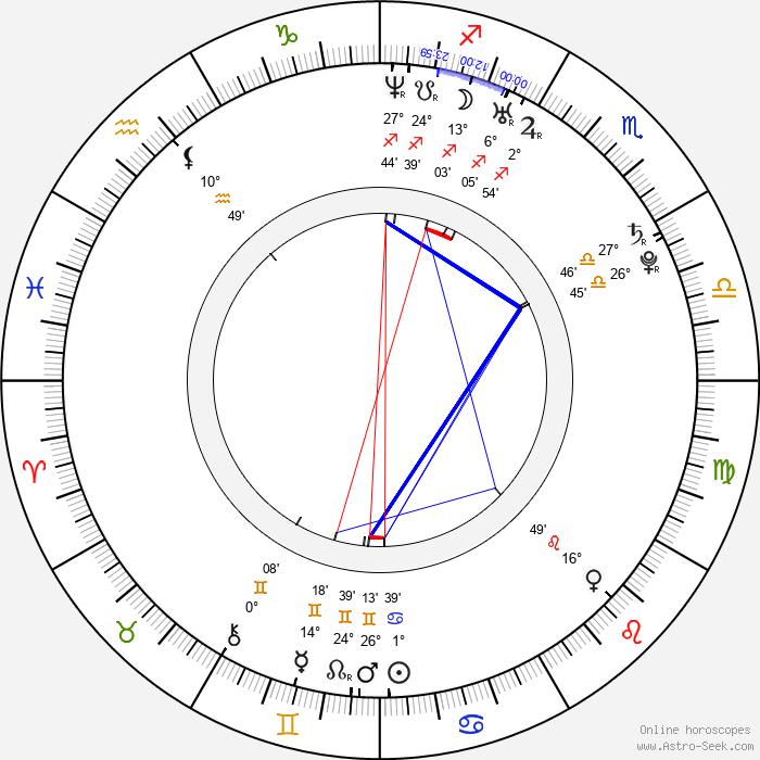 Miles Fisher - Birth horoscope chart