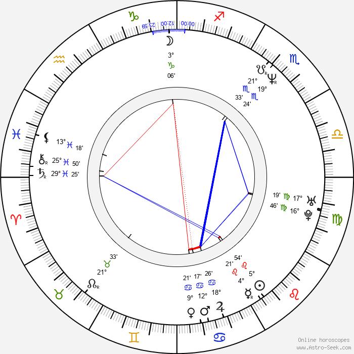 Miles Hunt - Birth horoscope chart