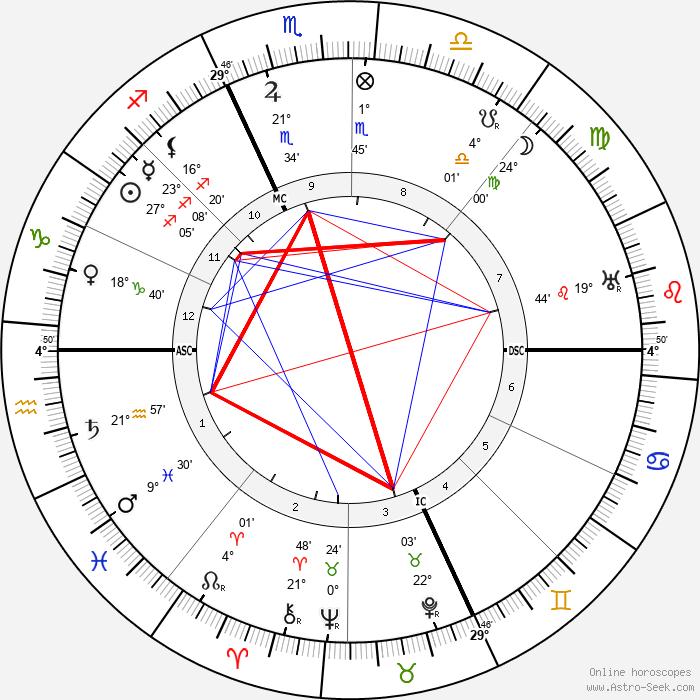 Mileva Marić - Birth horoscope chart
