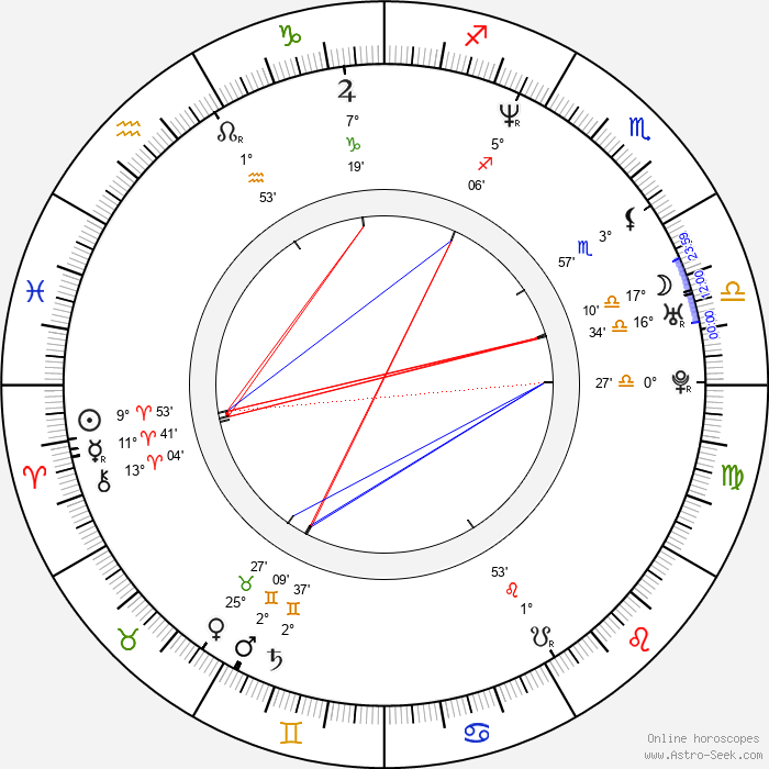 Mili Avital - Birth horoscope chart