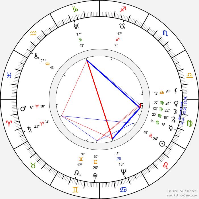 Miliza Korjus - Birth horoscope chart
