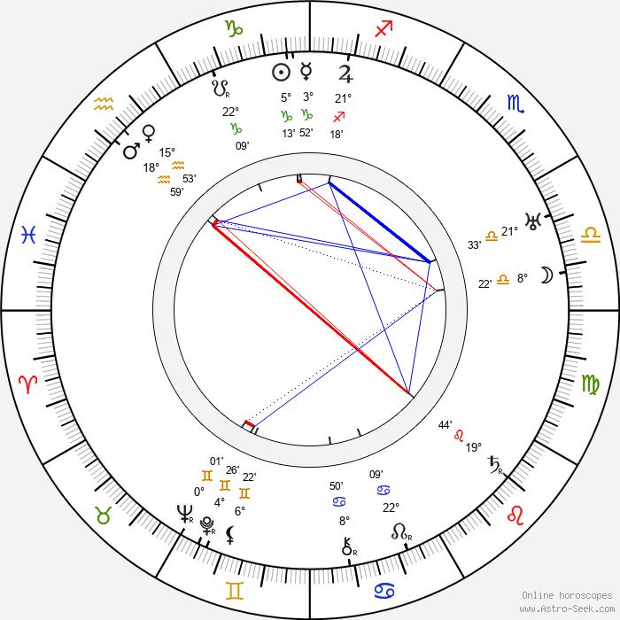 Milka Balek-Brodská - Birth horoscope chart