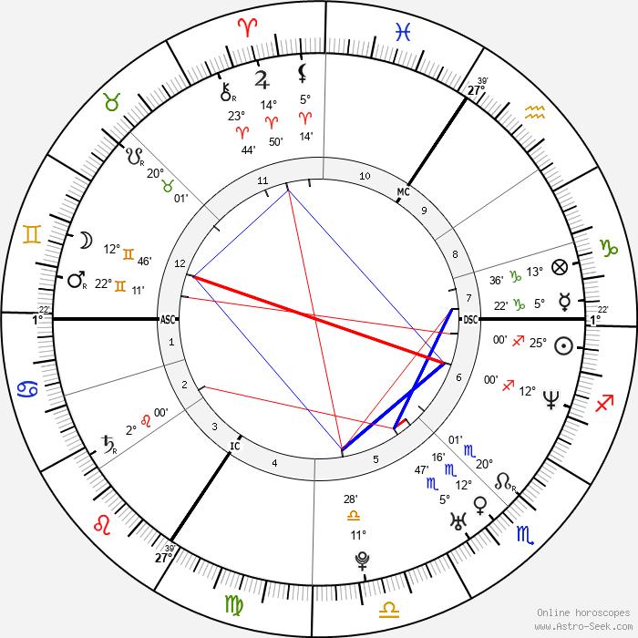 Milla Jovovich - Birth horoscope chart