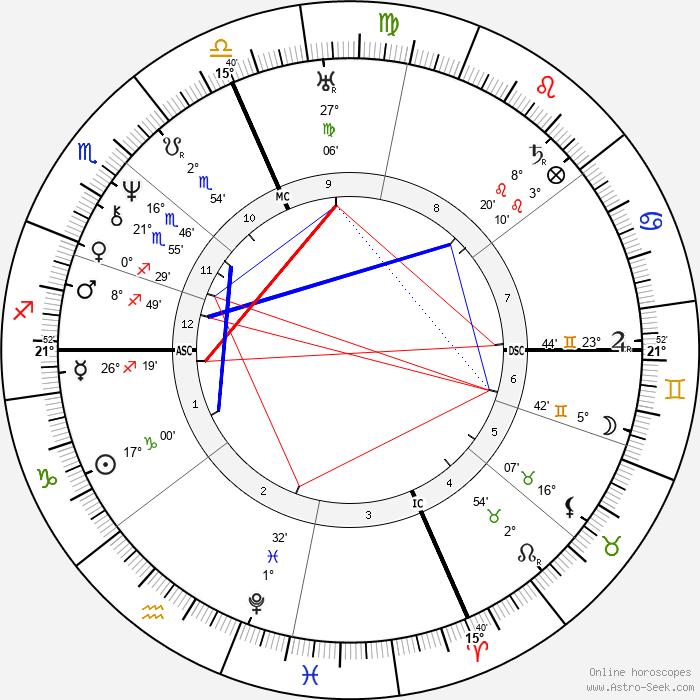 Millard Fillmore - Birth horoscope chart