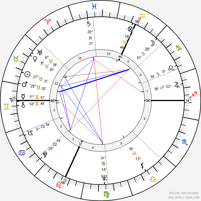 Millie Perkins - Birth horoscope chart