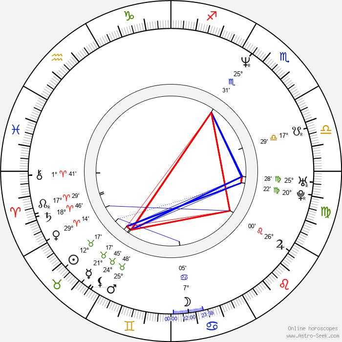 Millie Stegmann - Birth horoscope chart